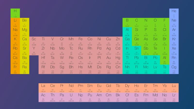 Tabla periodica va choice image periodic table and sample with rhoend tabla periodica online periodicstats es una aplicacin que a ms de un alquimista le ser urtaz Gallery
