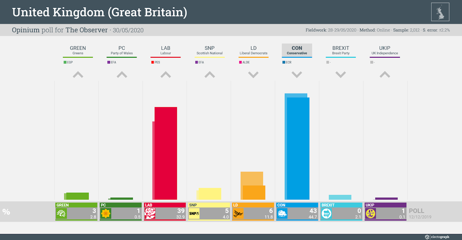 UNITED KINGDOM (GB): Opinium poll chart for The Observer, 30 May 2020