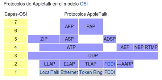 AppleTalk, diccionario GNU/Linux