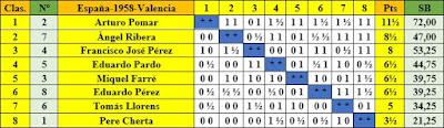 Clasificación del campeonato de España de ajedrez de 1958