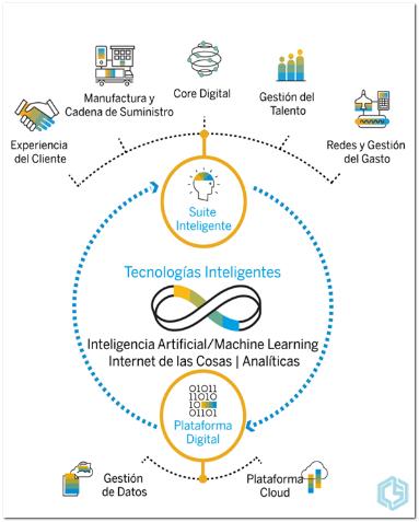 ¿Qué es la empresa inteligente? - Consultoria-SAP