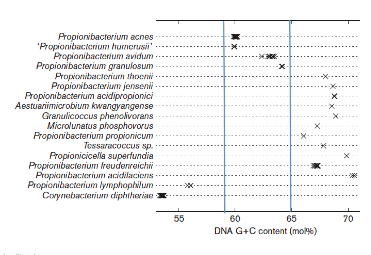 genome sequence of p acnes ed1 strain Finished sequence finished on or  type of genome ends: in phamerator annotation status: in genbank published in a paper has been archived is a duplicate.