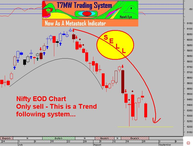 Simple forex trading system