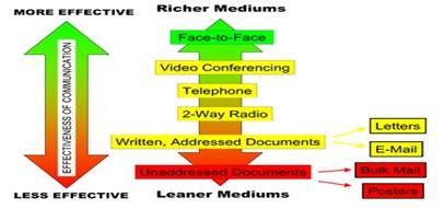 Pengertian Psikologi Media dan Ruang Lingkup Komunikasi