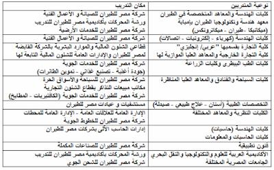 المؤهلات التي يمكن لها التقدم في تدريب مصر للطيران