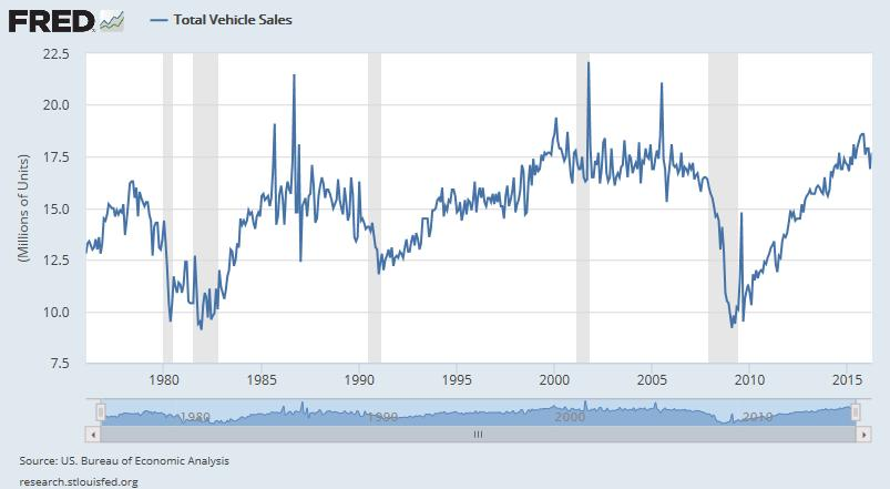 Us Auto Sales >> Simple Digressions Us Auto Sales Indicate An Incoming Recession