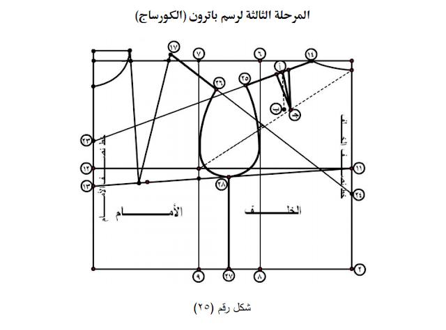 دورة مجانية لتعلم تصميم الازياء 2019- الدرس السادس في تعلم الباترون المسطح