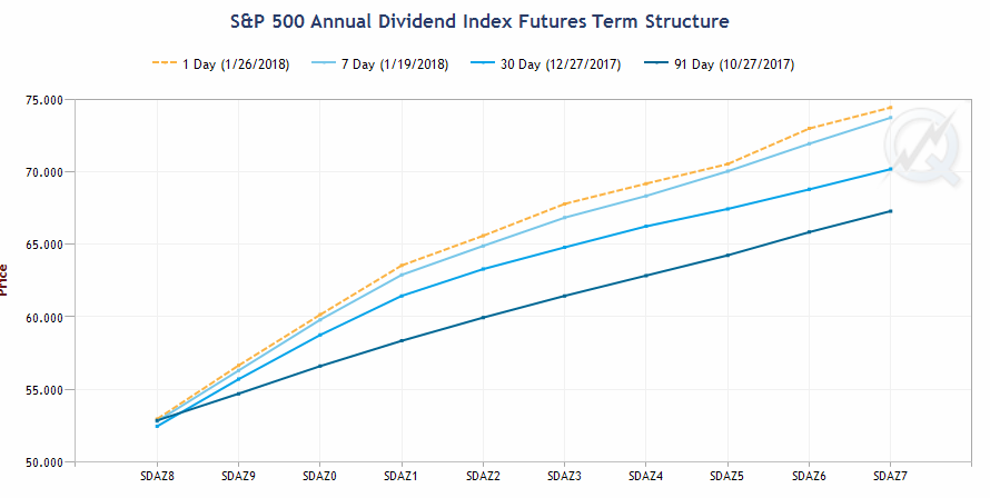 CME Group: S&P 500 Annual Dividend Index Futures Term Structure