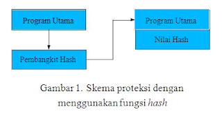 Proteksi Perangkat Lunak dengan Algoritma Kirptografi Kunci Publik