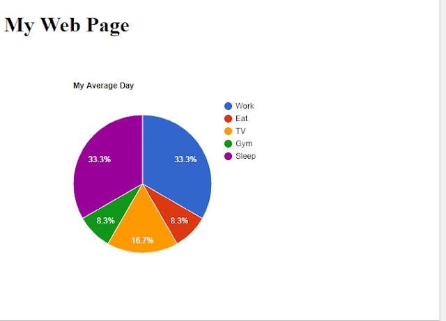 Vẽ biểu đồ (chart) cho trang web bằng HTML và Google Charts