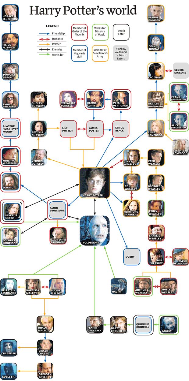 Stammbaum Lestrange