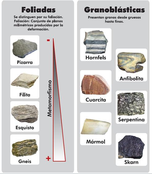 Ciencias de la naturaleza 2 a ies sierra de mijas for Marmol clasificacion