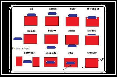 How to Use Preposition in Sentence