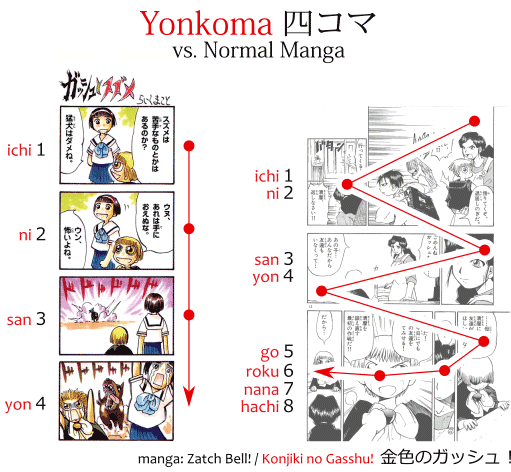 What yonkoma looks like - yonkoma vs. manga - examples from the manga Zatch Bell! / Konjiki no Gasshu! 金色のガッシュ!