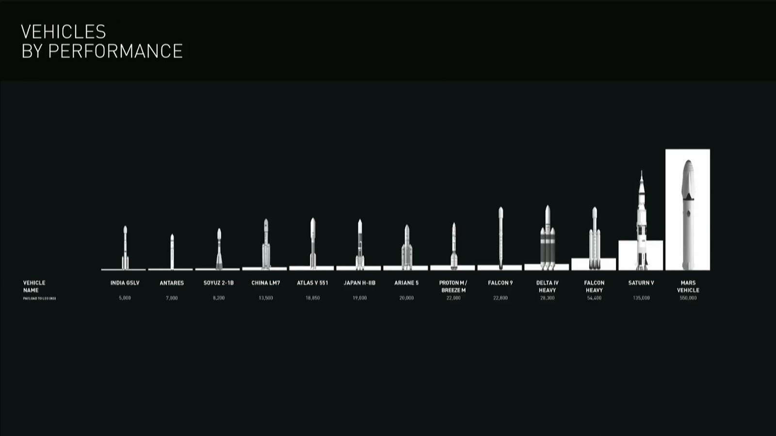 medium resolution of spacex mars colonial transporter schematic 03 compared to other rockets