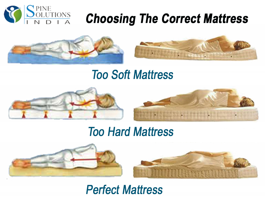 Spine solutions india by dr sudeep jain choosing the right mattress can do wonders for your spine - Picking the right matress ...
