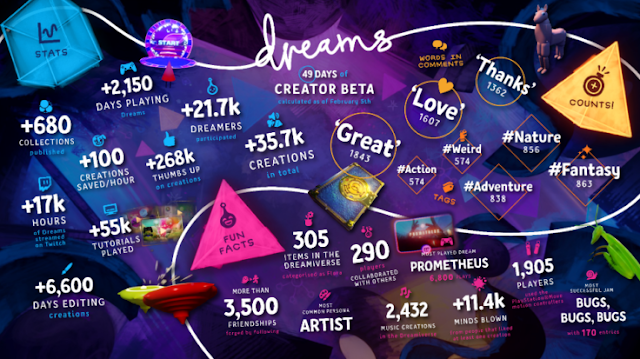 Dreams BETA infographic