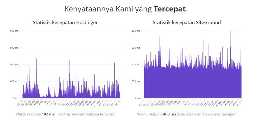 web hosting indonesia lokal terbaik