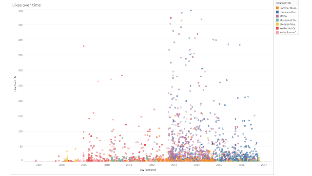 Tableau screenshot showing likes mapped against release date for Hammer Museum, Louisiana Channel, MOCA, Museum of Contemporary Art, Stedelijk, Walker, and Yerba Buena. We see clumps of when popular channels came into existence, like MOCATV during 2013-late 2014.