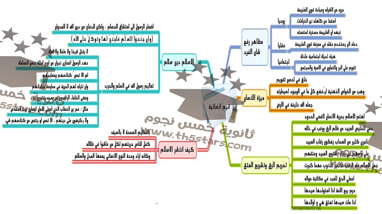 شرح درس قيم انسانية لغة عربية للصف الثالث الثانوي بطريقة الخرائط الذهنية