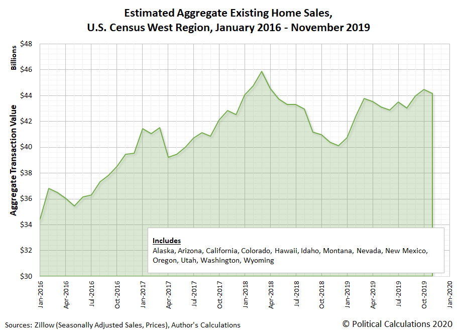 Estimated Aggregate Existing Home Sales, U.S. Census West Region, January 2016 - November 2019