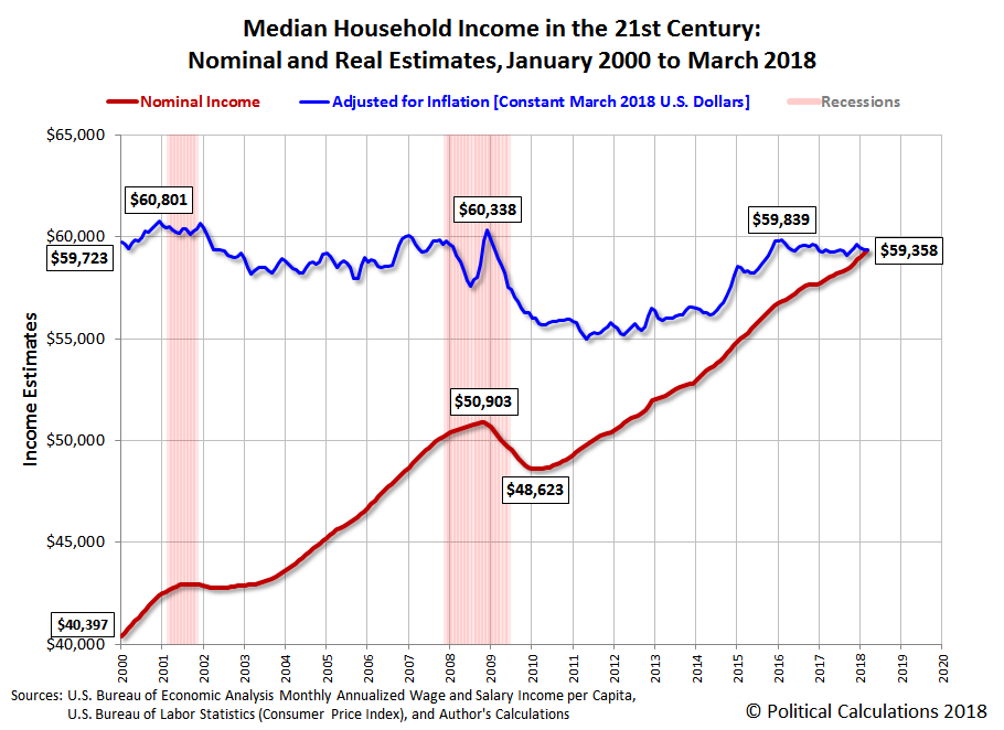 Median Household Income in the 21st Century: Nominal and Real Estimates, January 2000 to March 2018