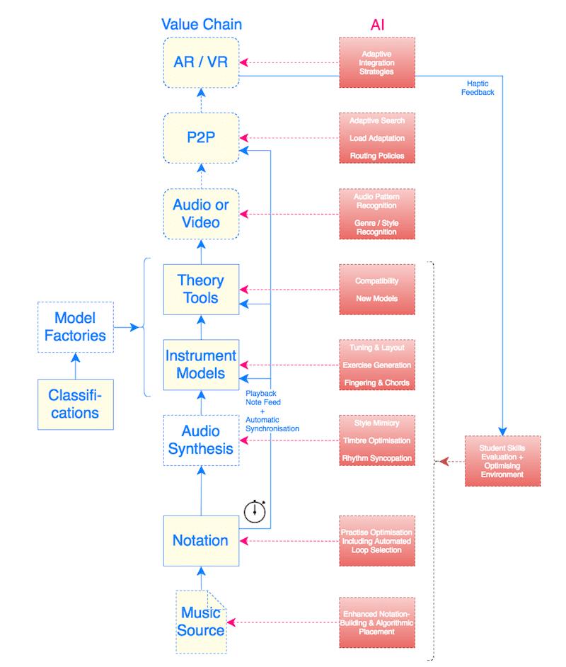 Possible Points of Artificial (AI) & Machine Intelligence (MI) Application For Learning Value #VisualFutureOfMusic #WorldMusicInstrumentsAndTheory