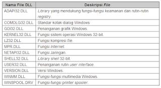 Pengertian dan fungsinya dari File DLL (dynamic link Library)
