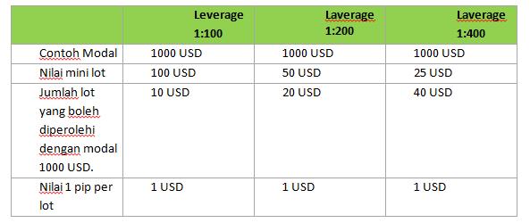 Apakah maksud leverage dalam forex