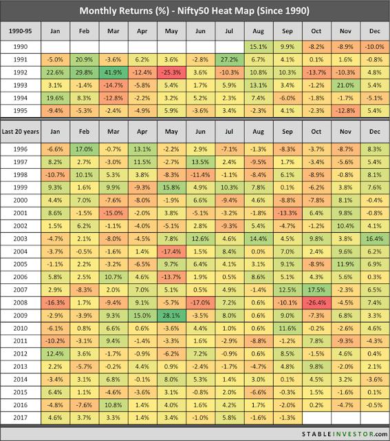 இந்திய பங்குச் சந்தை  வருமானம் 1990 முதல் 2017 வரை