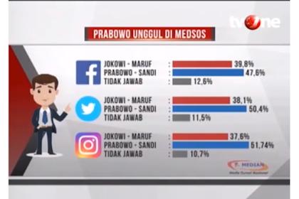 Hasil Survei Median: Prabowo-Sandi Unggul di Medsos