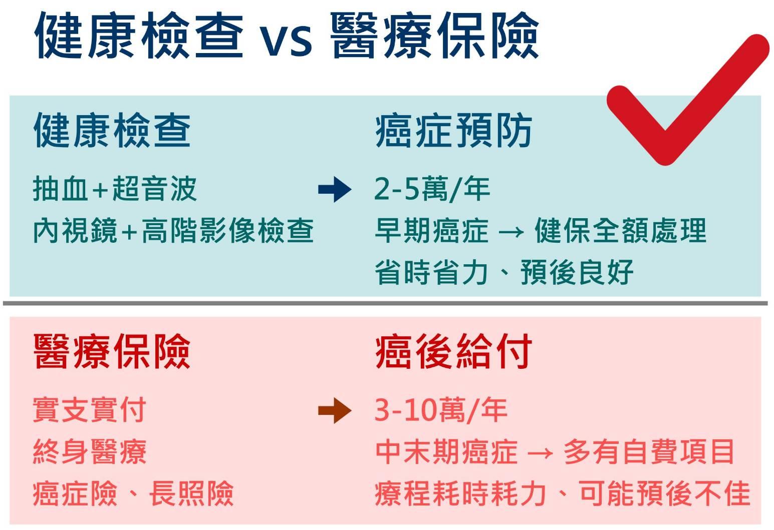 聰明做健檢(1)-『健康檢查』vs『醫療保險』 - 東元健康報導