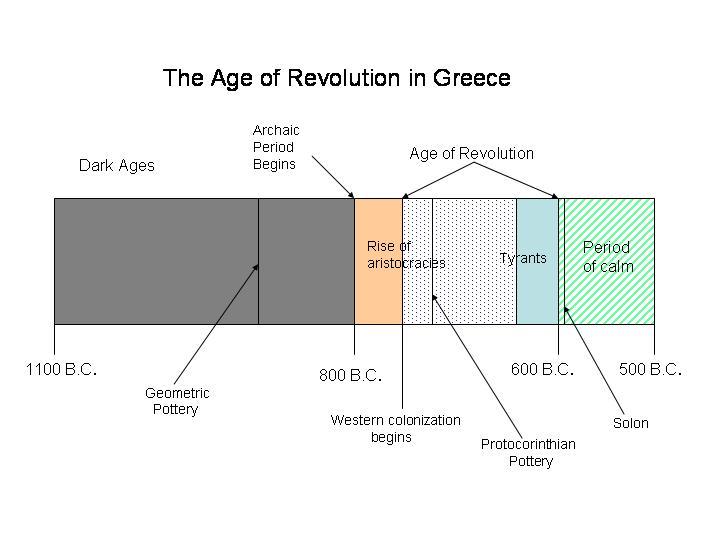 Sociology In Antiquity Greek Feudalism Links To Europe 500 Ad