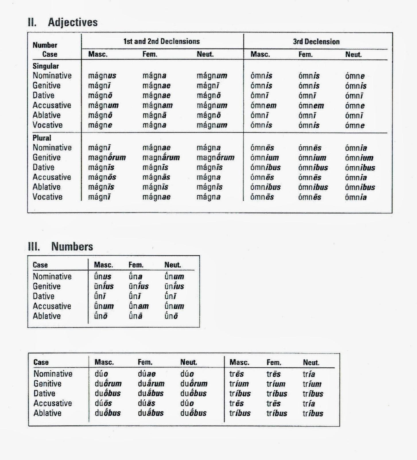 Verb Blank Chart Conjugation