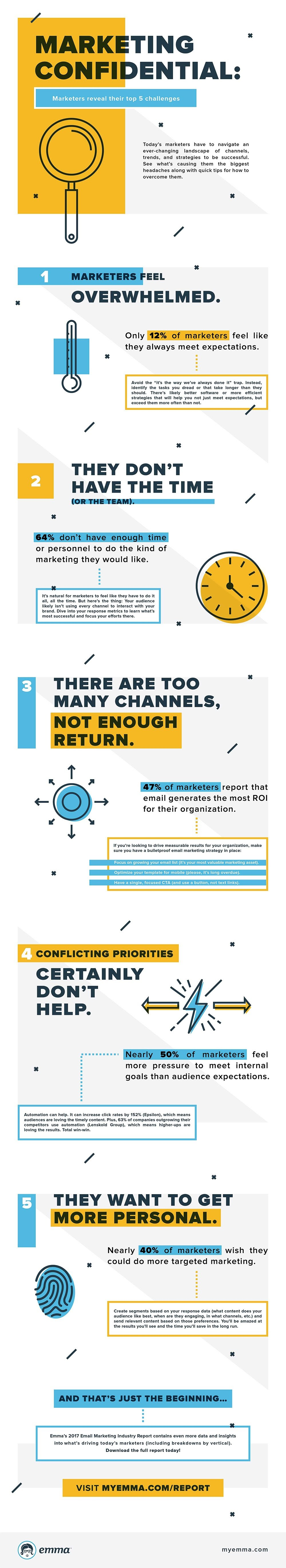 Marketing Confidential: Marketers reveal their top 5 challenges - #infographic