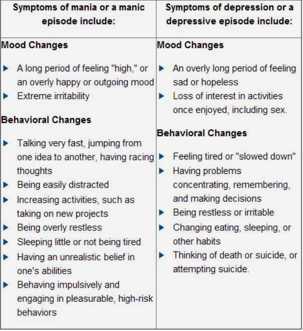 Bipolar disorder of symptoms adults i in