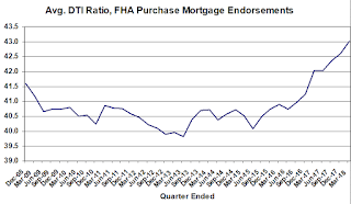 FHA DTI ratio