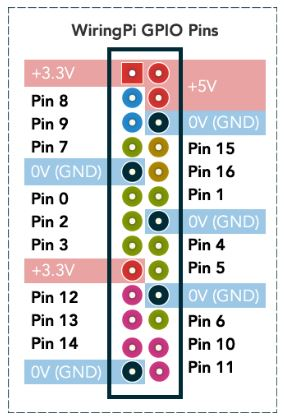 Xmen blogger december 2016 wiringpi gpio pins greentooth Image collections