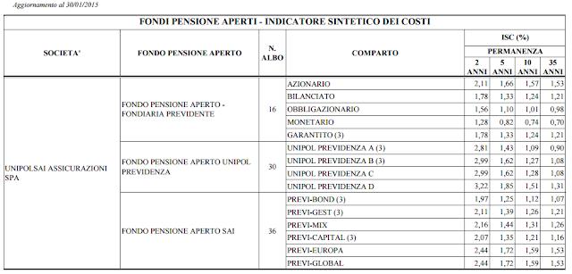 calcolo fondo pensione