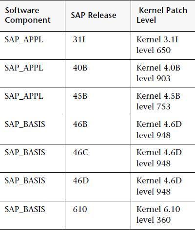 Loadrunner raviteja gorentla how to configure the sap for Level table sap