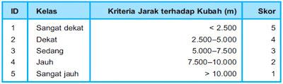 Skoring Parameter Curah Hujan