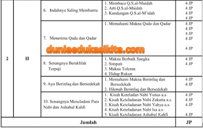 RPP PAI dan BP Semester 2 Kelas 6 SD Kurikulum 2013 Revisi 2018