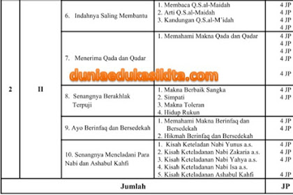 Download RPP PAI dan BP Semester 2 Kelas 6 SD Kurikulum 2013 Revisi 2018
