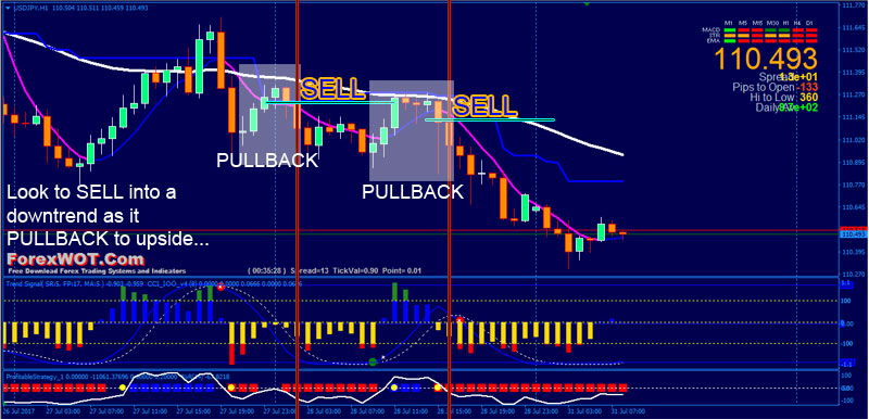 Forex-Pull-Back-SELL