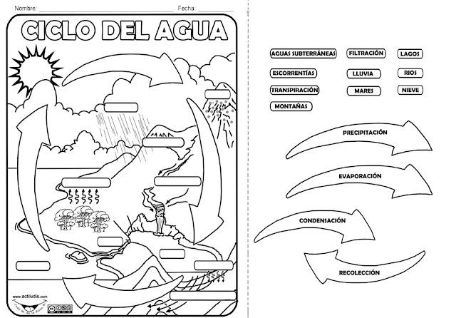 Resultado de imagen de ciclo del agua para completar vocabulario