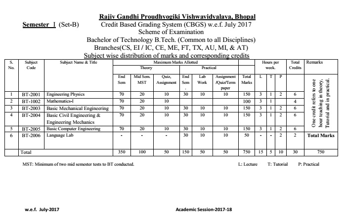 RGPV CBGS Schemes 1st Year Syllabus | Credit Based Grading