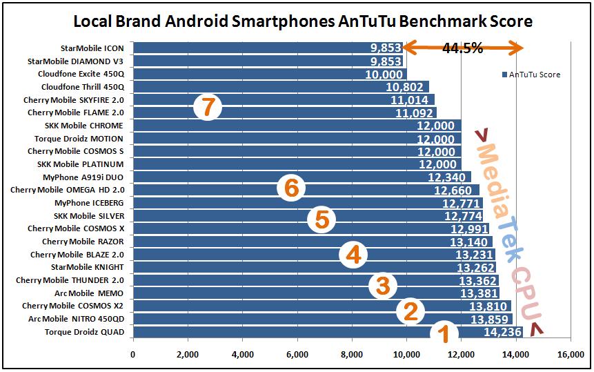 Top 7 Highest AnTuTu Scores - Local Brand Quad Core Android