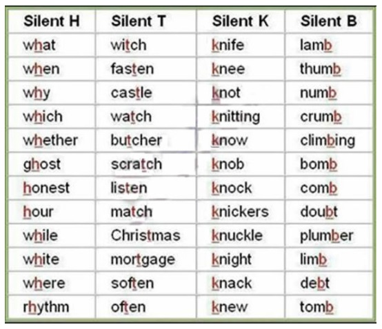 Teacher Neidinha Franca: Silent Letters In English From A To Z