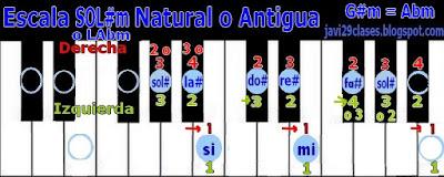 SOL#m = LAbm en piano o teclado, digitación G#m = Abm