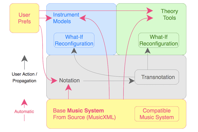 Comparative Musicology: Propagation Of Data-Driven Transnotation in Music Visualization #VisualFutureOfMusic #WorldMusicInstrumentsAndTheory